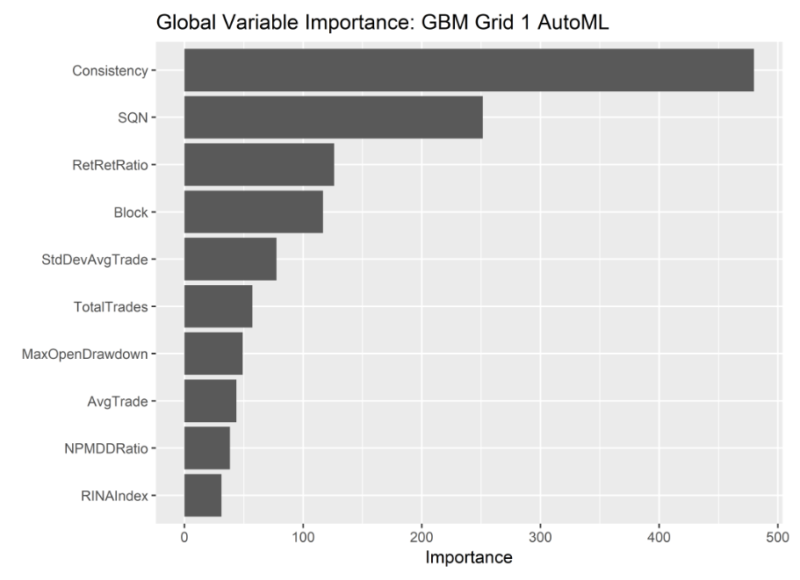 Global Importance of Variables