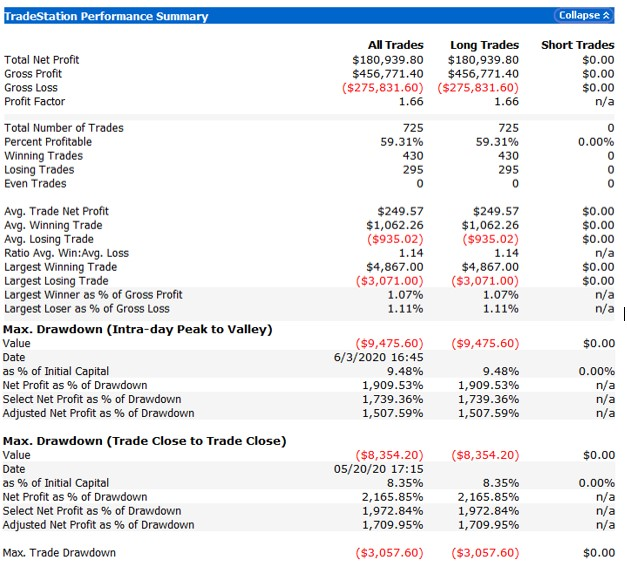 Example Performance Report Break-out Strategy