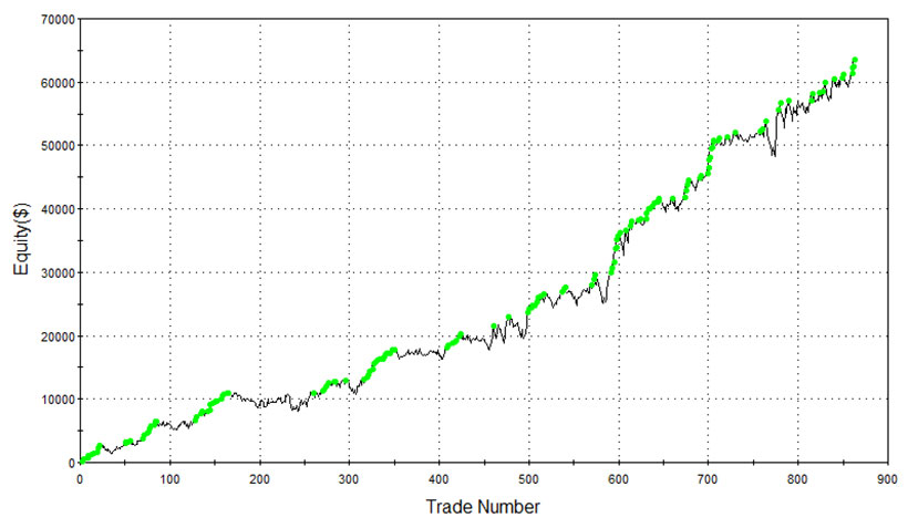YM equity curve day trading strategy