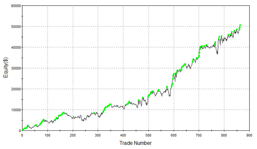 YM equity curve day trading
