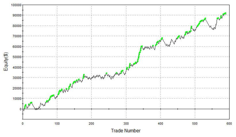 YM equity curve swing trading strategy