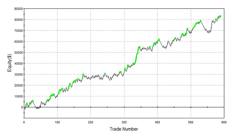 YM equity curve swing trading